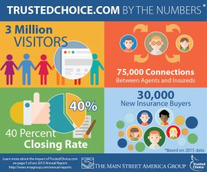 Trusted-Choice-Infographic
